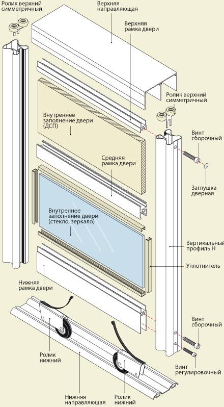 Общая схема сборки шкафа-купе
