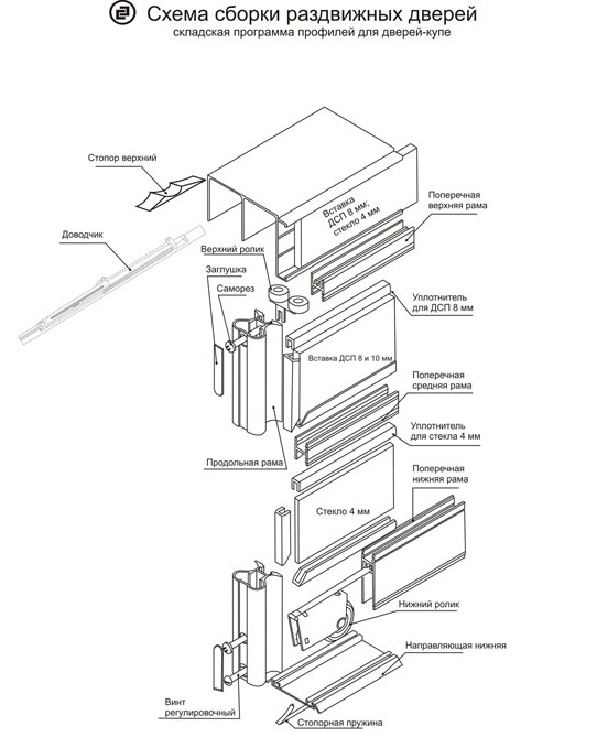Сборка дверей шкафа-купе своими руками инструкция 3